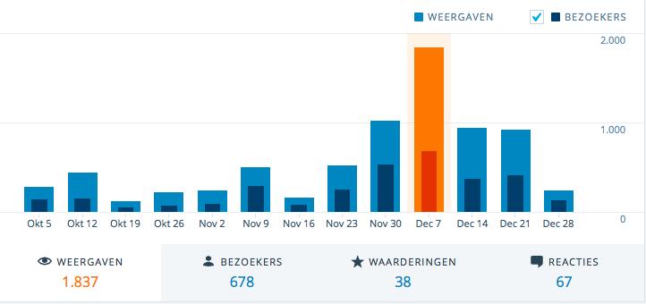 hoe ik mijn statistieken verdubbelde deze maand